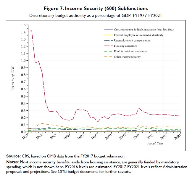 income-security-subfunctions
