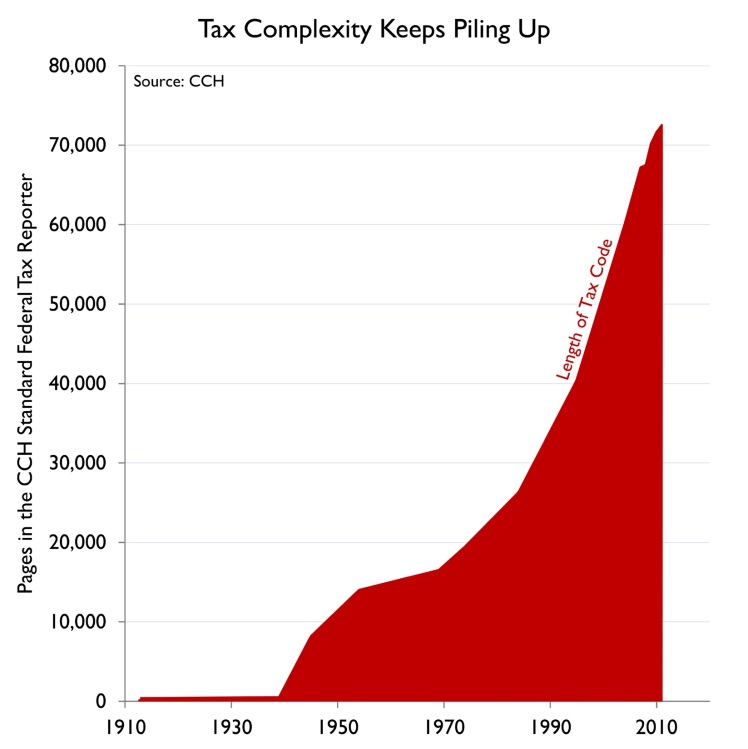 tax-code-complexity