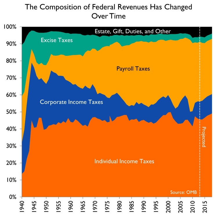 tax-revenue-composition