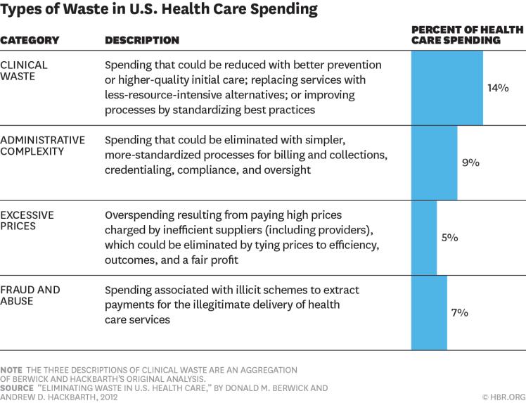 wasteful-spending-healthcare