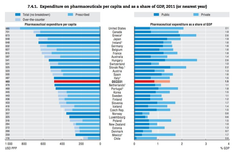 drug spending overall